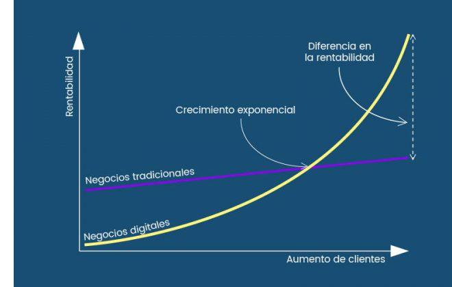 Transformación de negocios - innovación de negocios digitales